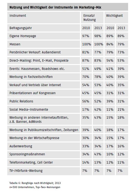 Statistik zu den Marketing Ausgaben
