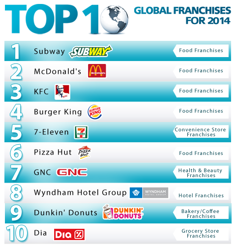 top-franchise-world