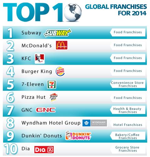 top-franchise-world