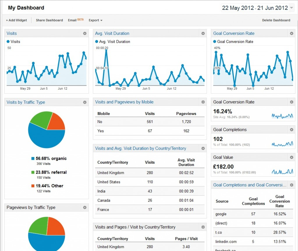 GooglGoogle Analytics Dashboarde Analytics Dashboard-Large-1024x863