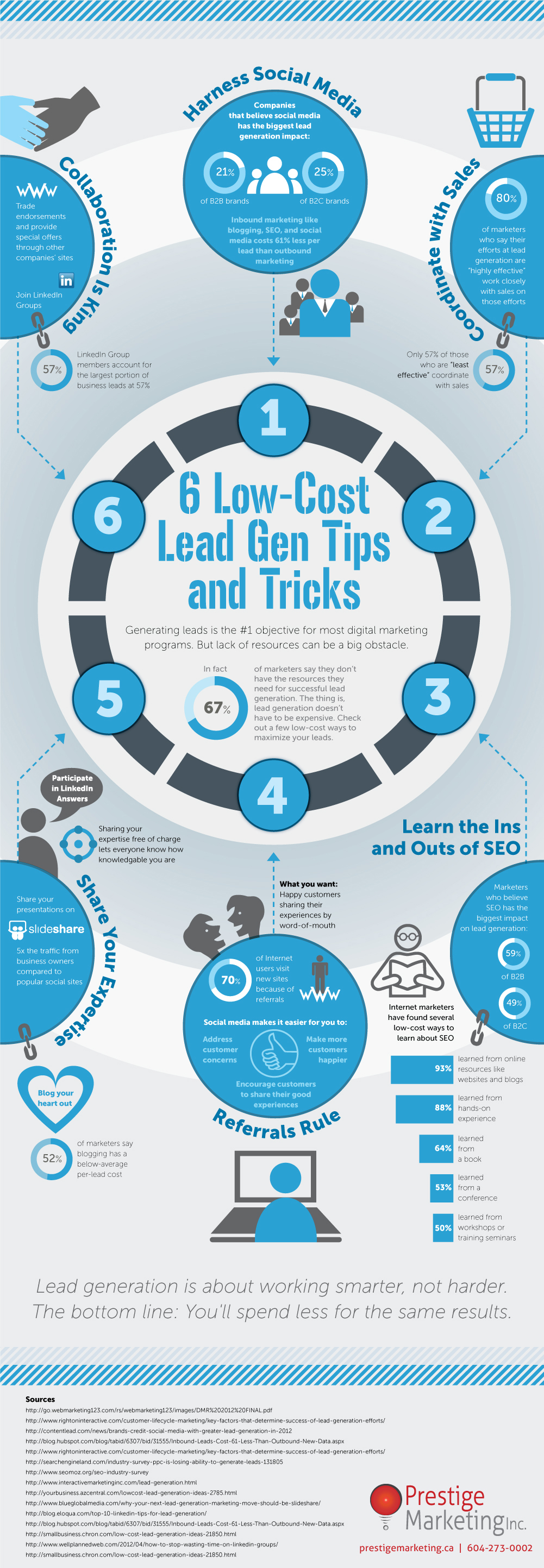 Low Cost Lead Generation Tipps