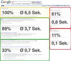 SERP-Verweildauer-und-Verteilung-Erstbetrachtung2