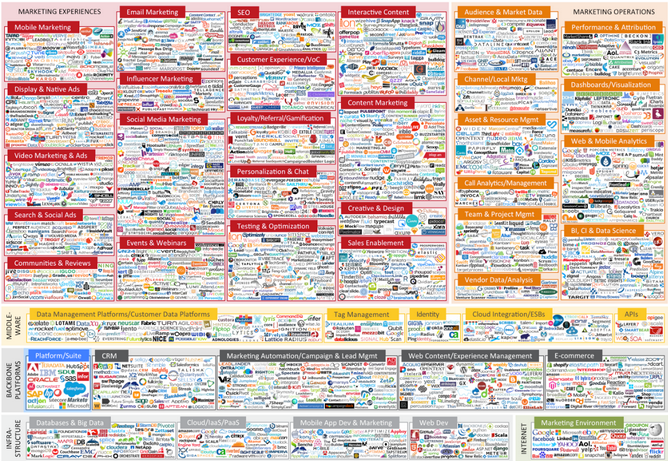 Marketing Technology Roadmap