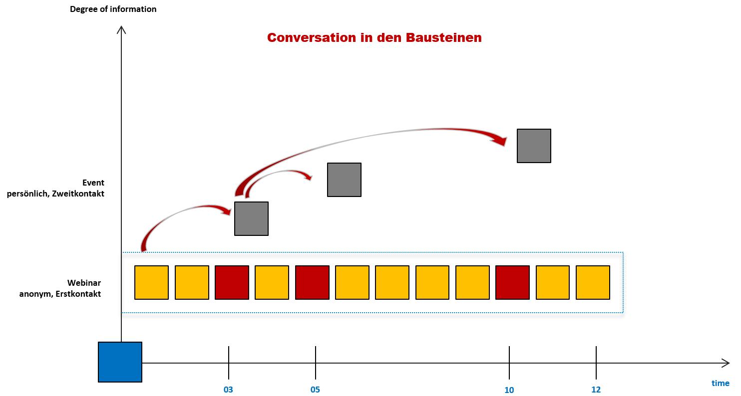 marketing-bausteine-conversation