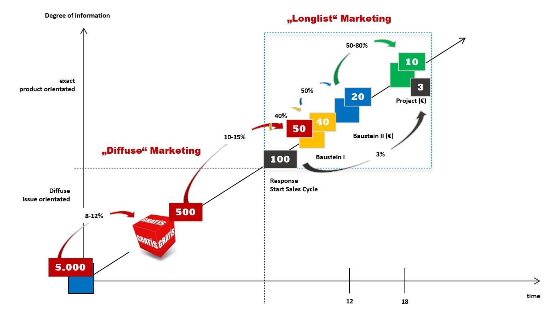 marketing-bausteine-long