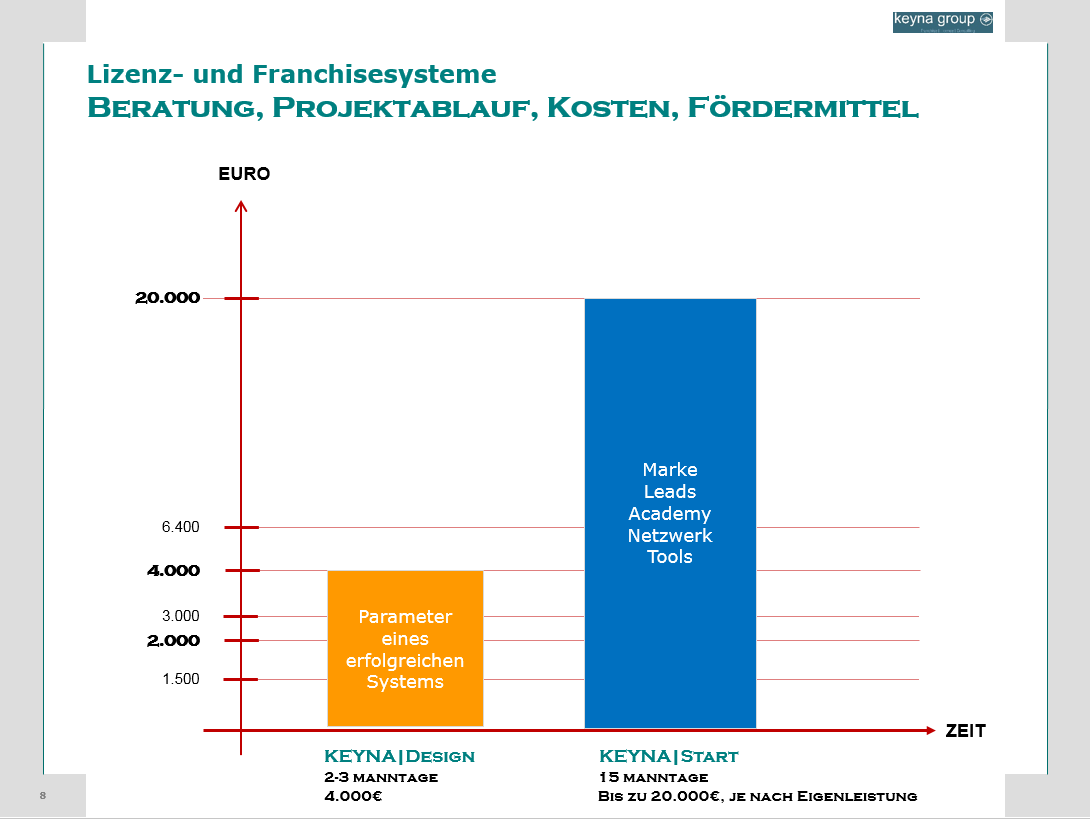 lizenz-franchise-beratung-projekt-kosten