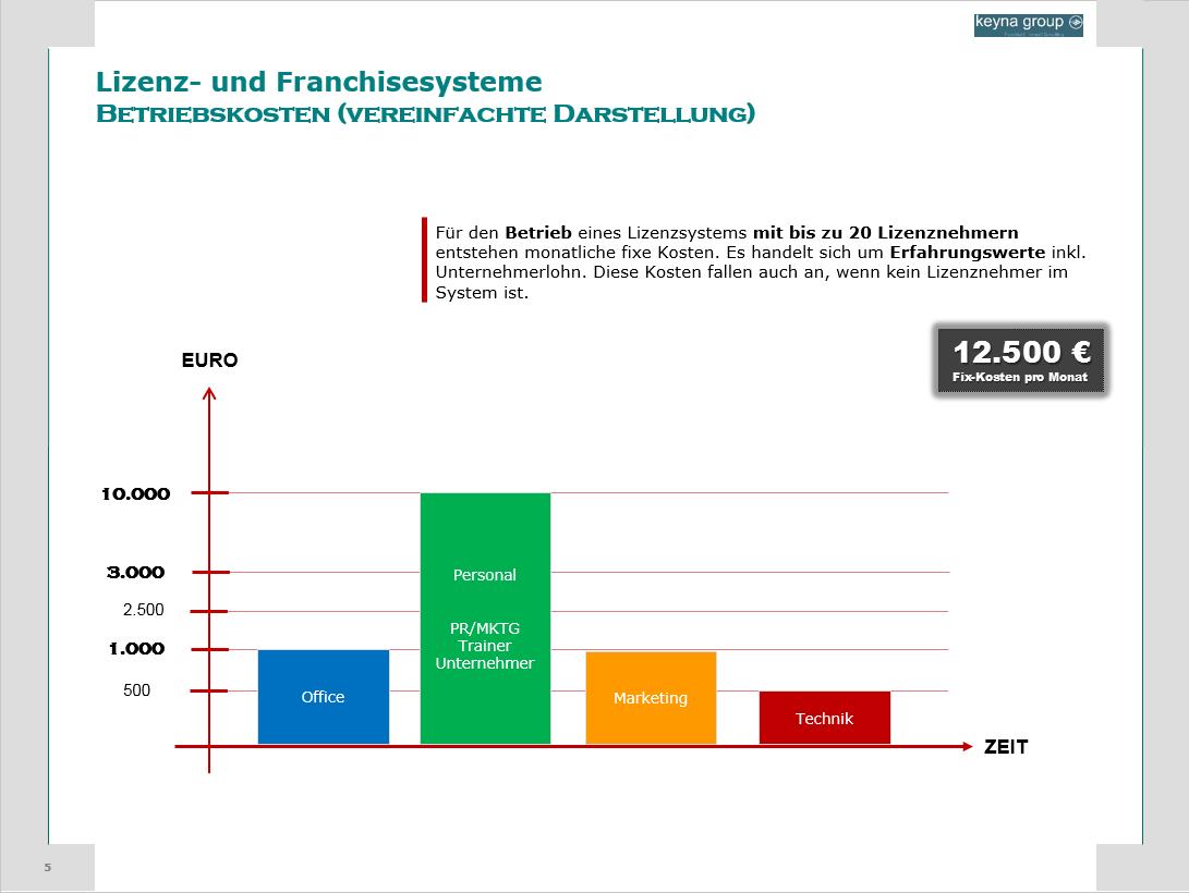 lizenz-franchise-betrieb-unterhalt-kosten