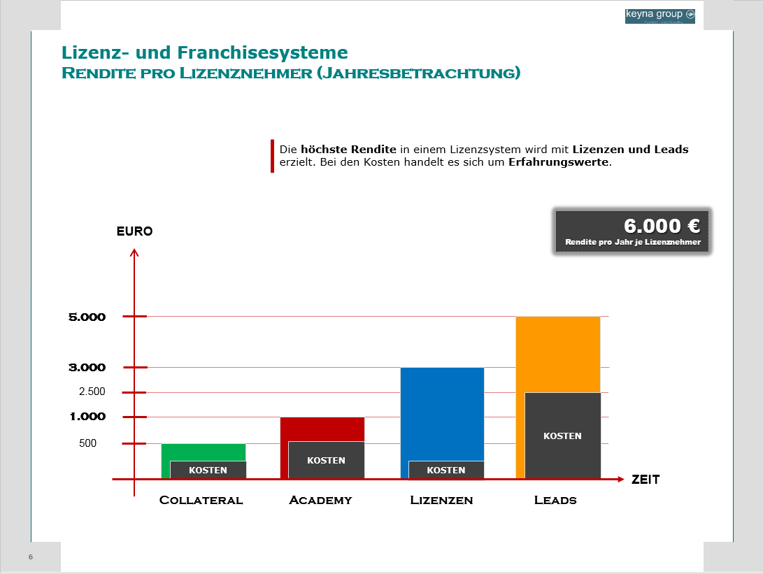 lizenz-franchise-rendite-lizenznehmer-umsatz-kosten