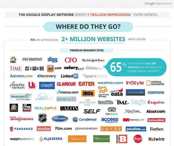 Mehr als 2. Millionen Marken und Brands nutzen Google Adwords.