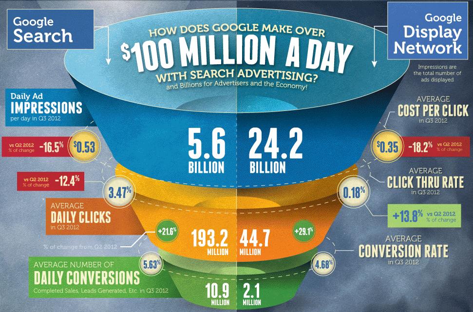 Google verdient mit Anzeigenkunden und Google AdWords über 100 Millionen Dollar jeden Tag.