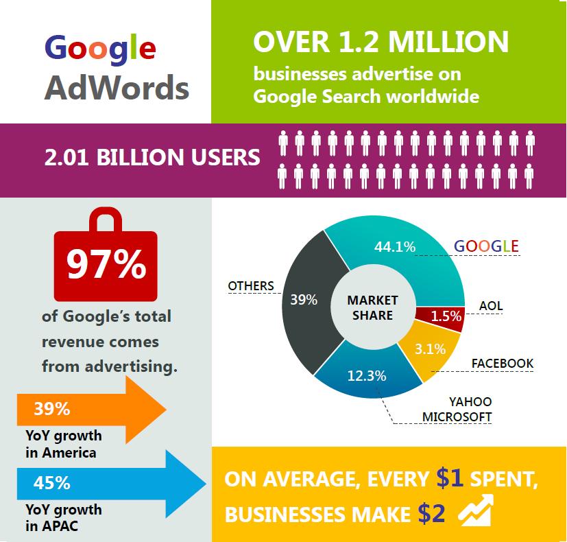 Der Erfolg von Google AdWords liegt in dem hohen Marktanteil bei Suchmaschinen