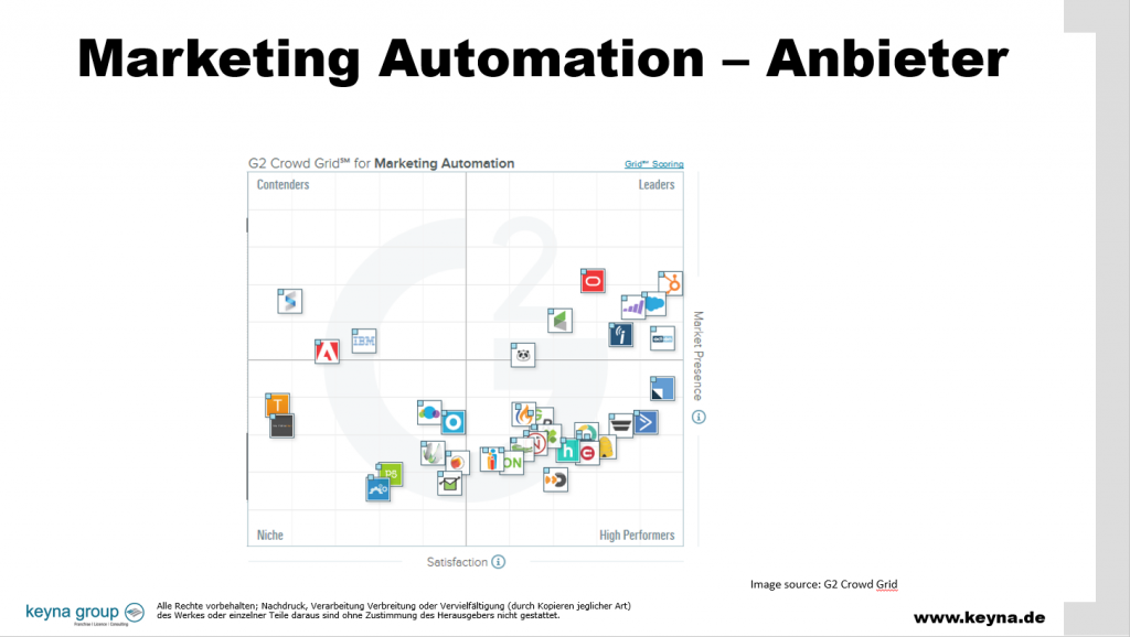 Marketing Automation Anbieter Grid