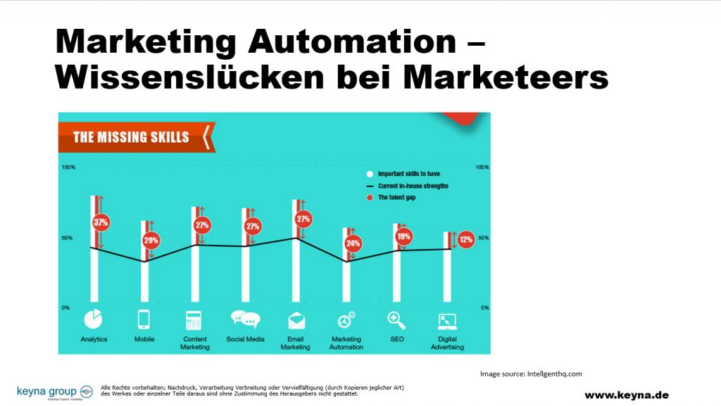 Marketing Automation Aufgaben