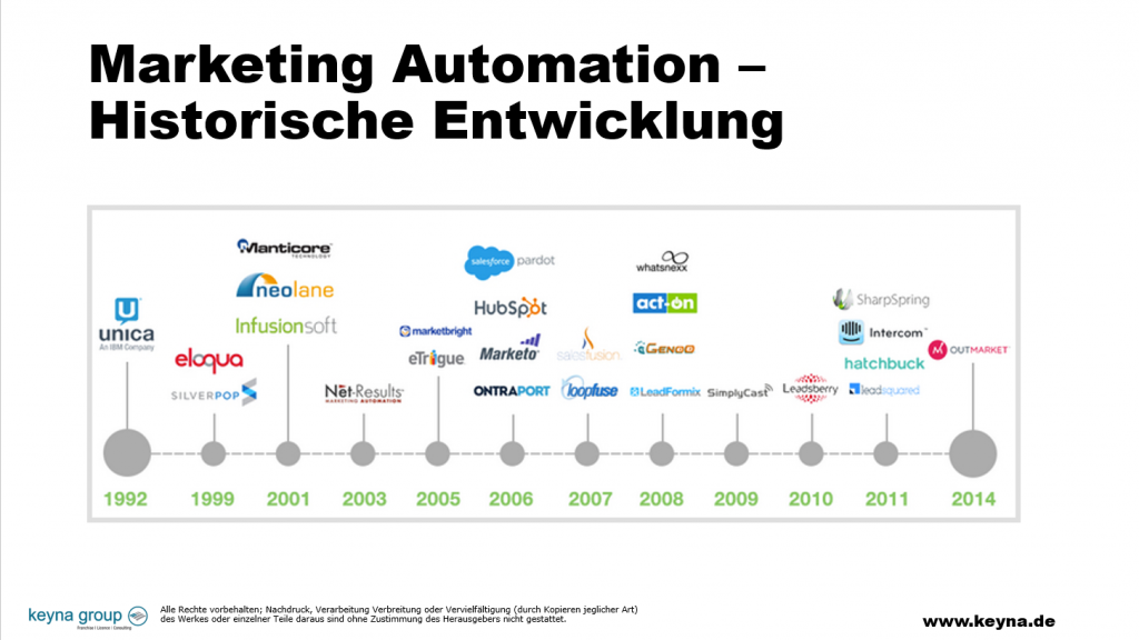 Marketing Automation Historie