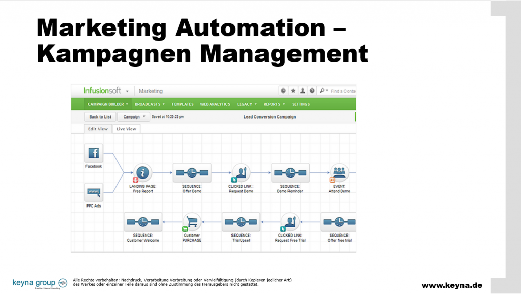 Marketing Automation Kampagnen Management