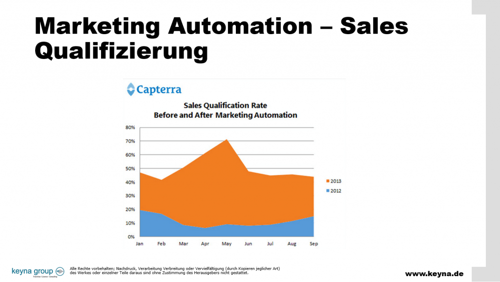 Marketing Automation Qualifizierung Sales
