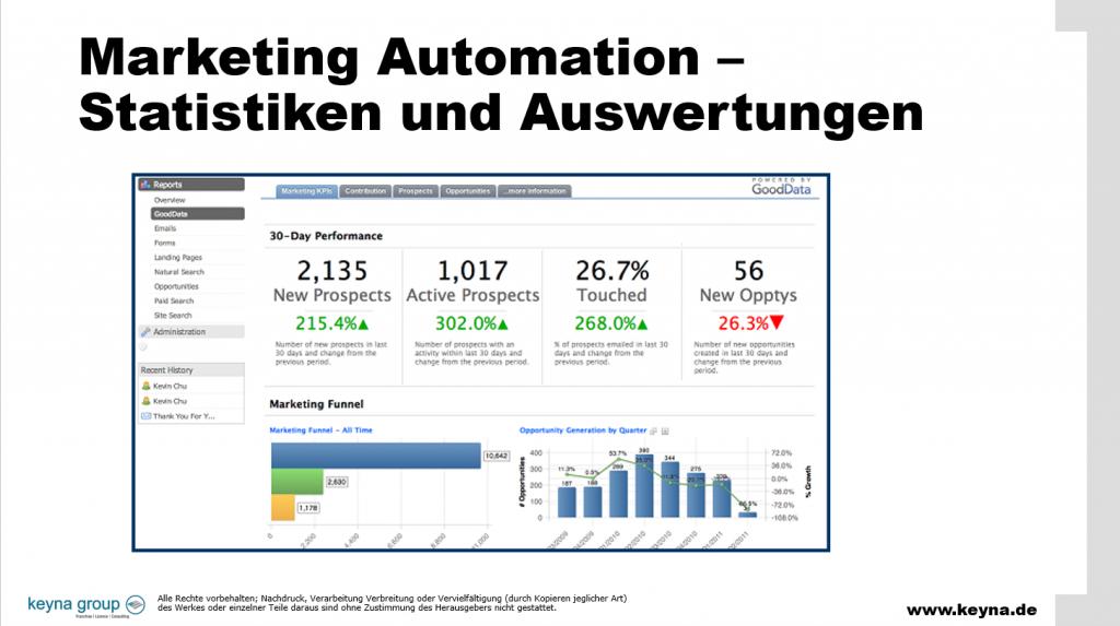 Marketing Automation Reports Statistik