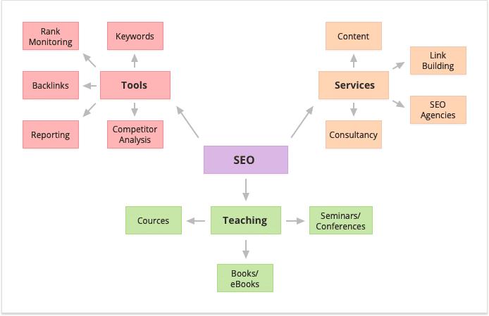 Affiliate Marketing, Affiliate-Marketing – Wie Sie mit SEO für Affiliates ihre Website monetarisieren