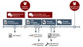 Übersicht Förderprogramm Zuschuss eBusiness Digitalisierung