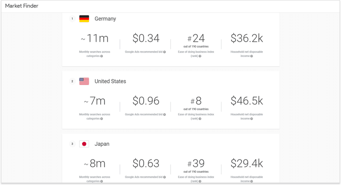 Internationales SEO, Ein einfacher Leitfaden für internationales SEO