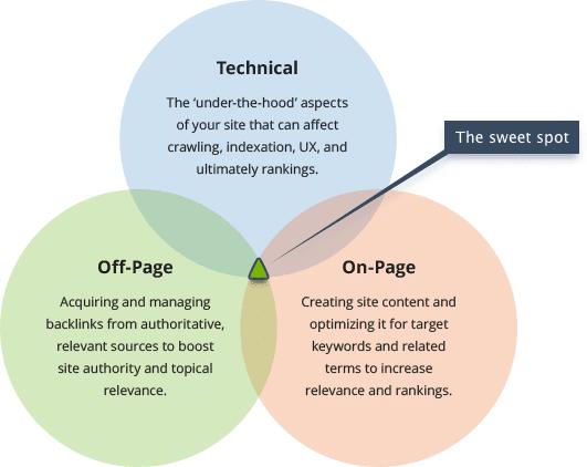 Technisches SEO, 9 Schritte zu einer technisch perfekten Website: Technische SEO Checkliste