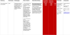 Fördermittel – Meistergründungsprämie für Existenzgründungen Berlin