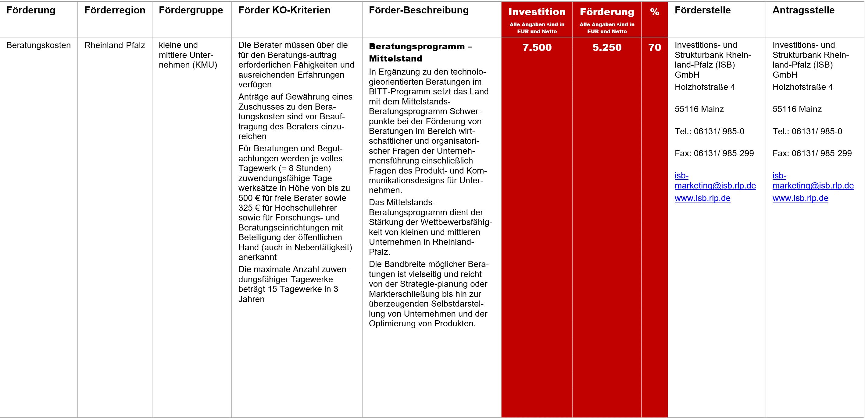 Beratungsprogramm Mittelstand, Fördermittel – Beratungsprogramm – Mittelstand