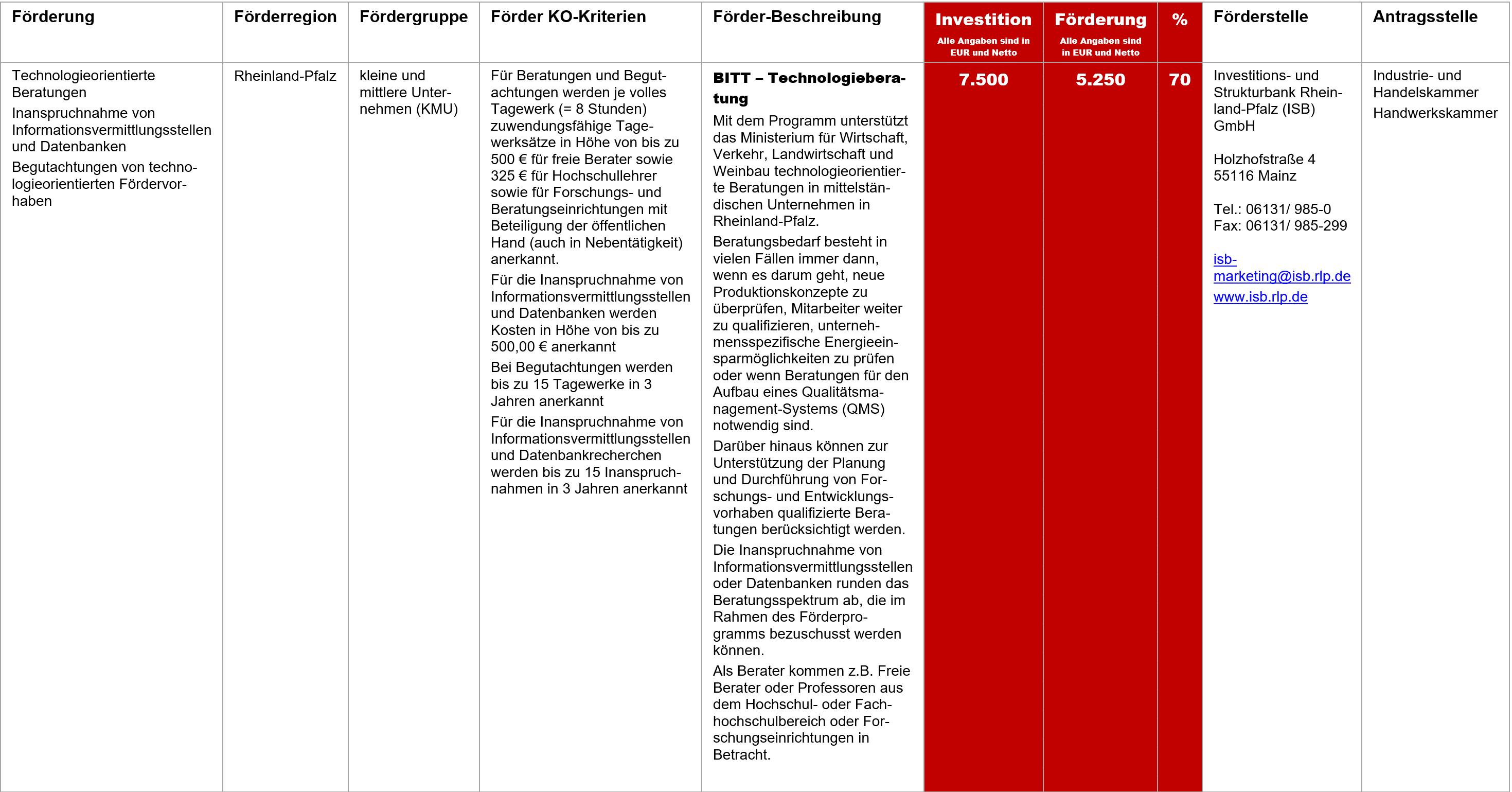 BITT Technologieberatung, Fördermittel – BITT – Technologieberatung