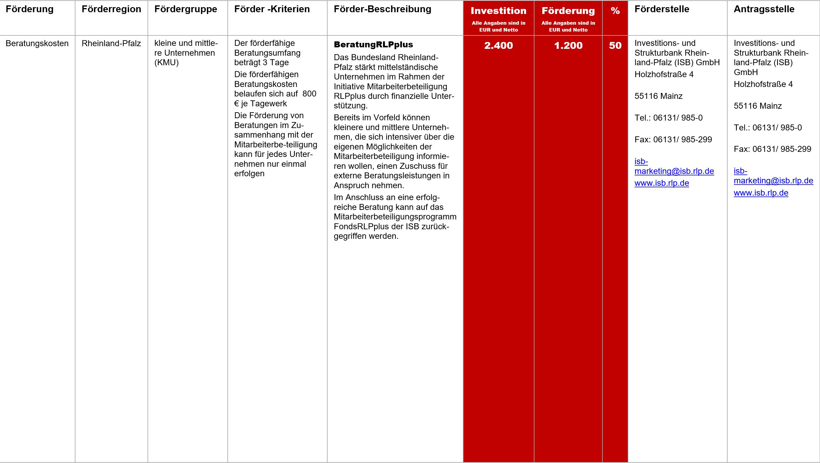 BeratungRLPplus, Fördermittel – BeratungRLPplus