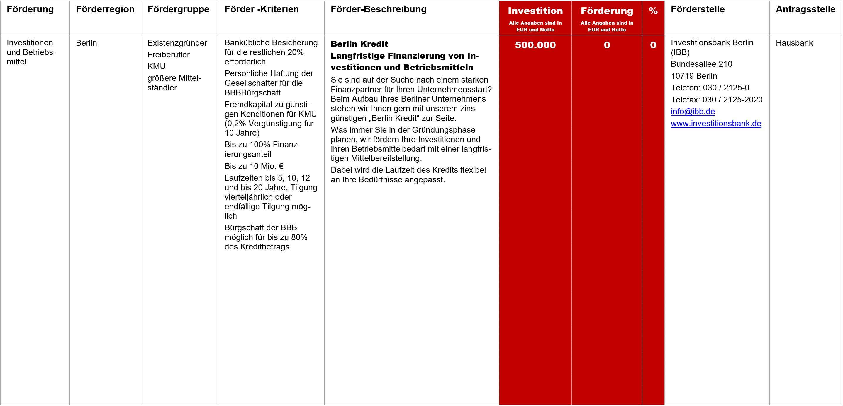 Berlin Kredit, Fördermittel – Berlin Kredit