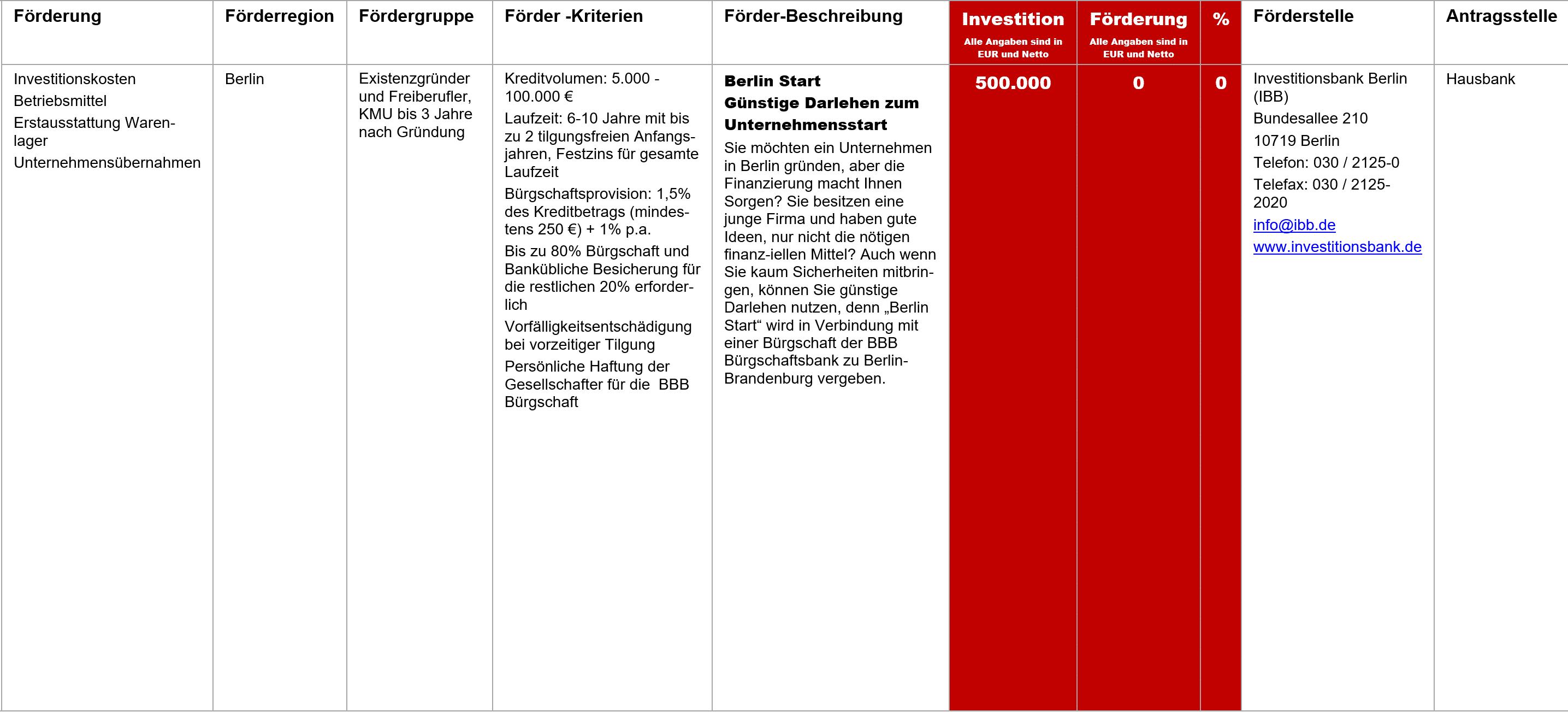 Berlin Start, Fördermittel – Berlin Start