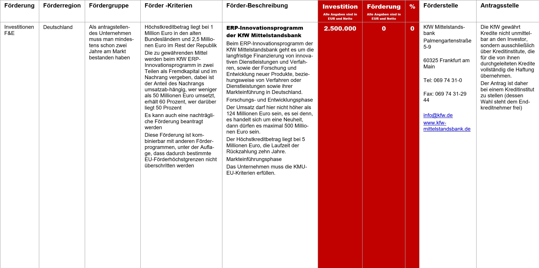 ERP Innovationsprogramm der KfW Mittelstandsbank, Fördermittel – ERP-Innovationsprogramm der KfW Mittelstandsbank