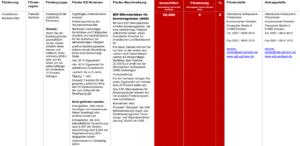 Fördermittel – ESF-Mikrodarlehen für Existenzgründer (MKD)
