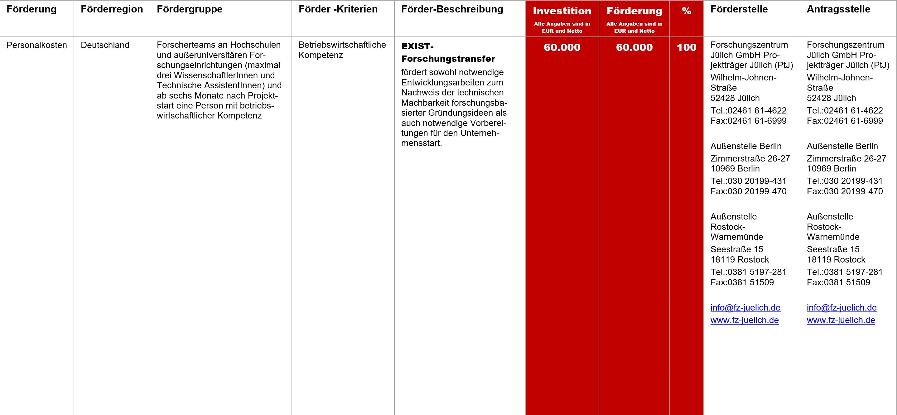 EXIST Forschungstransfer, Fördermittel – EXIST- Forschungstransfer