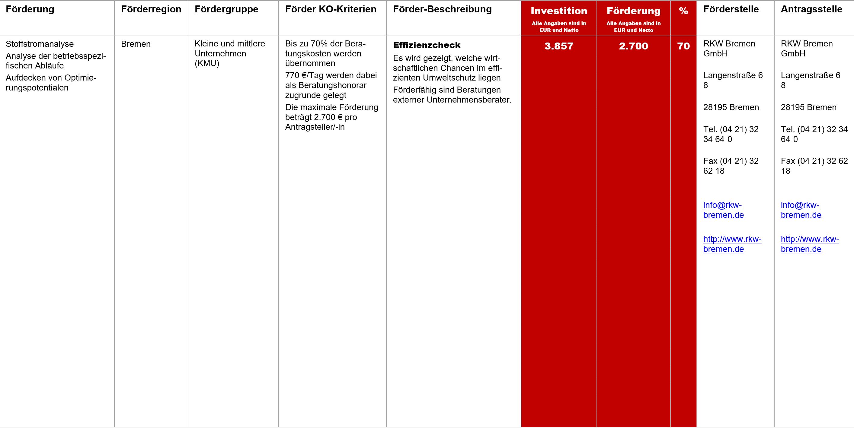 Effizienzcheck, Fördermittel – Effizienzcheck