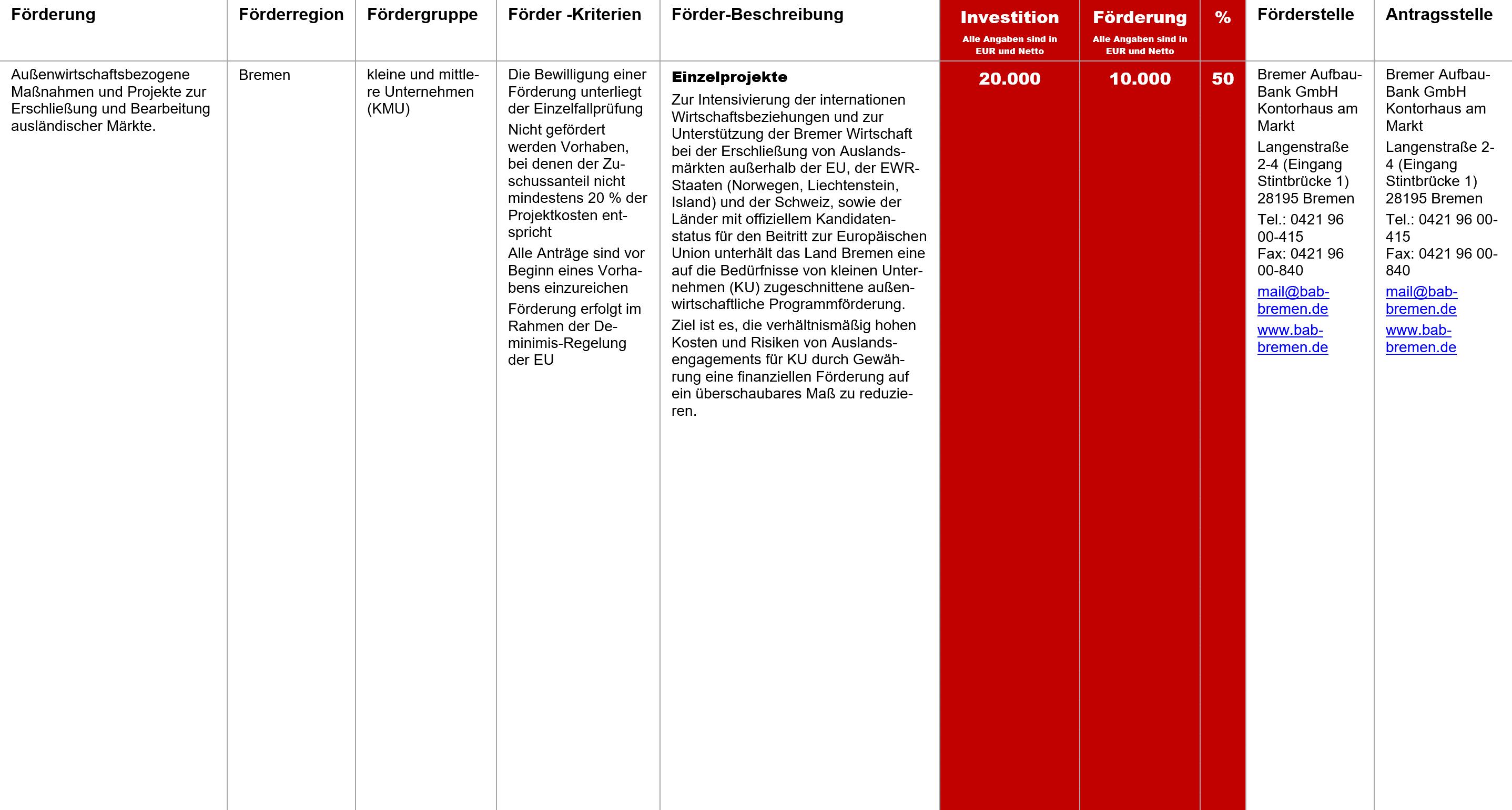 Einzelprojekte, Fördermittel – Einzelprojekte