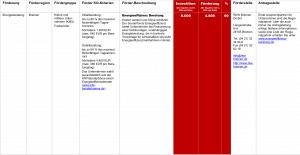 Fördermittel – Energieeffizienz Beratung Bremen