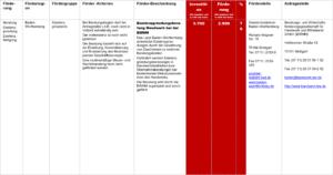 Fördermittel – Existenzgründungsberatung Handwerk bei der BWHM