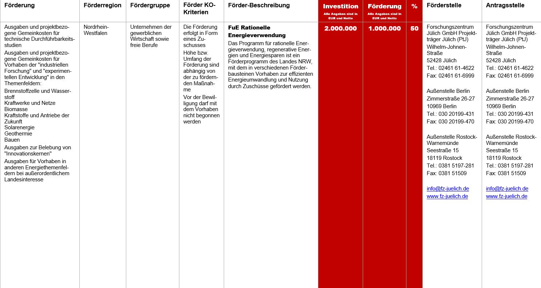 FuE Rationelle Energieverwendung, Fördermittel – FuE Rationelle Energieverwendung