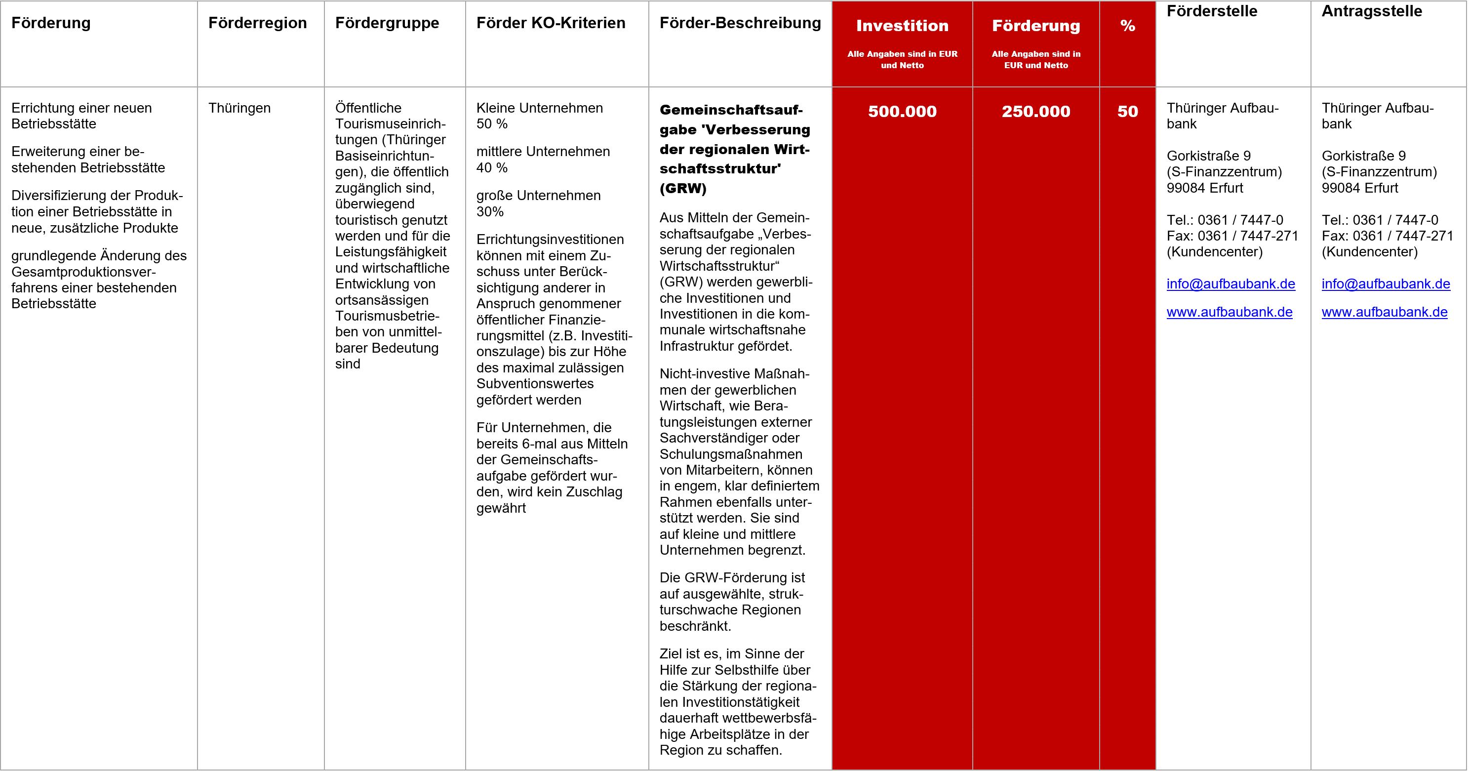 GRW Thüringen, Fördermittel – GRW Thüringen