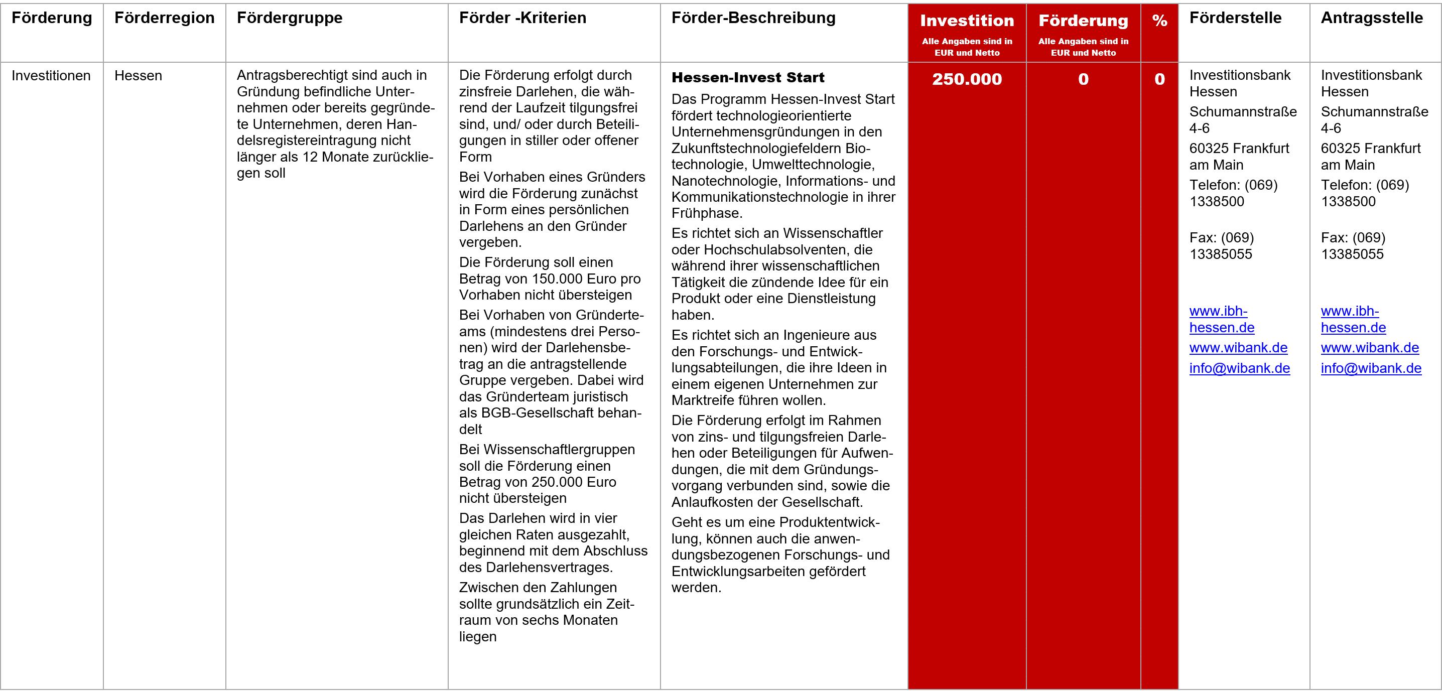Hessen Invest Start, Fördermittel – Hessen-Invest Start