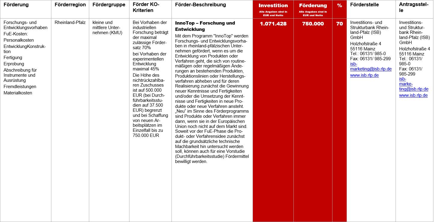 InnoTop, Fördermittel – InnoTop
