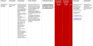 Fördermittel – Investitionszulagen für betriebliche Investitionen in Berlin und in den neuen Bundesländern