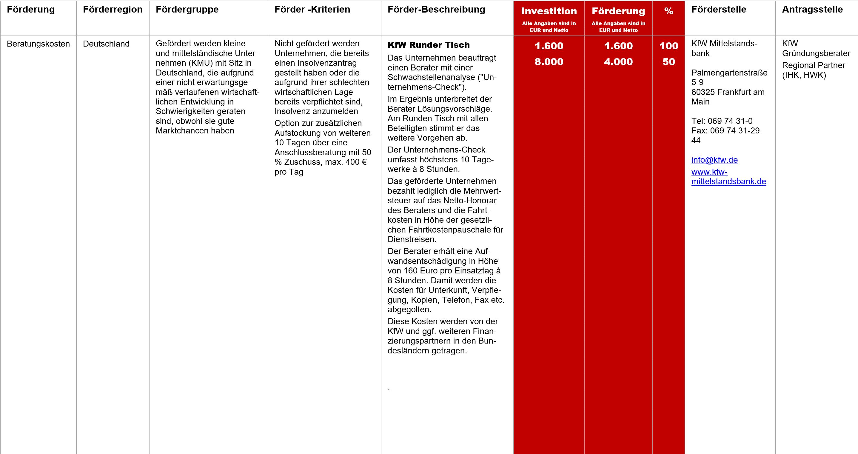 KfW Runder Tisch, Fördermittel – KfW Runder Tisch