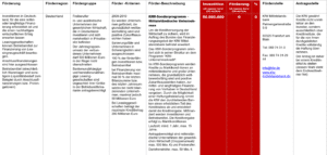 Fördermittel – KfW-Sonderprogramm – Mittelständische Unternehmen