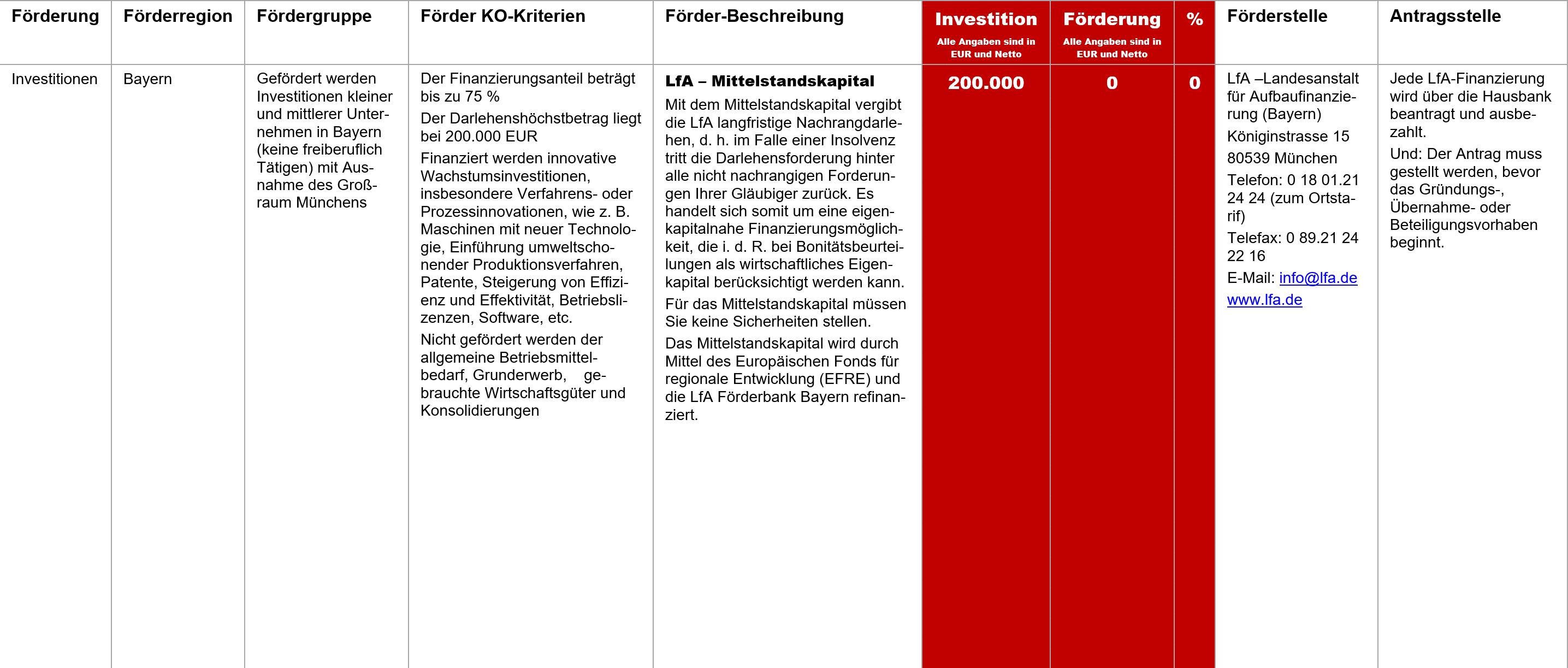 LfA Mittelstandskapital, Fördermittel – LfA – Mittelstandskapital
