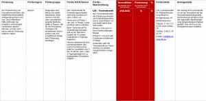 Fördermittel – LfA – Technokredit