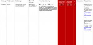 Fördermittel – Mikrosystemtechnik Bayern