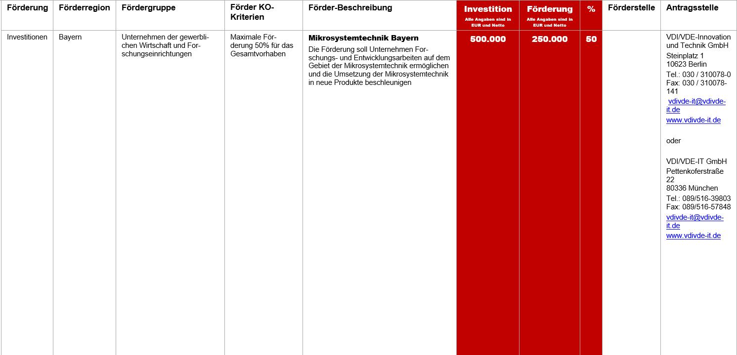 Mikrosystemtechnik Bayern, Fördermittel – Mikrosystemtechnik Bayern