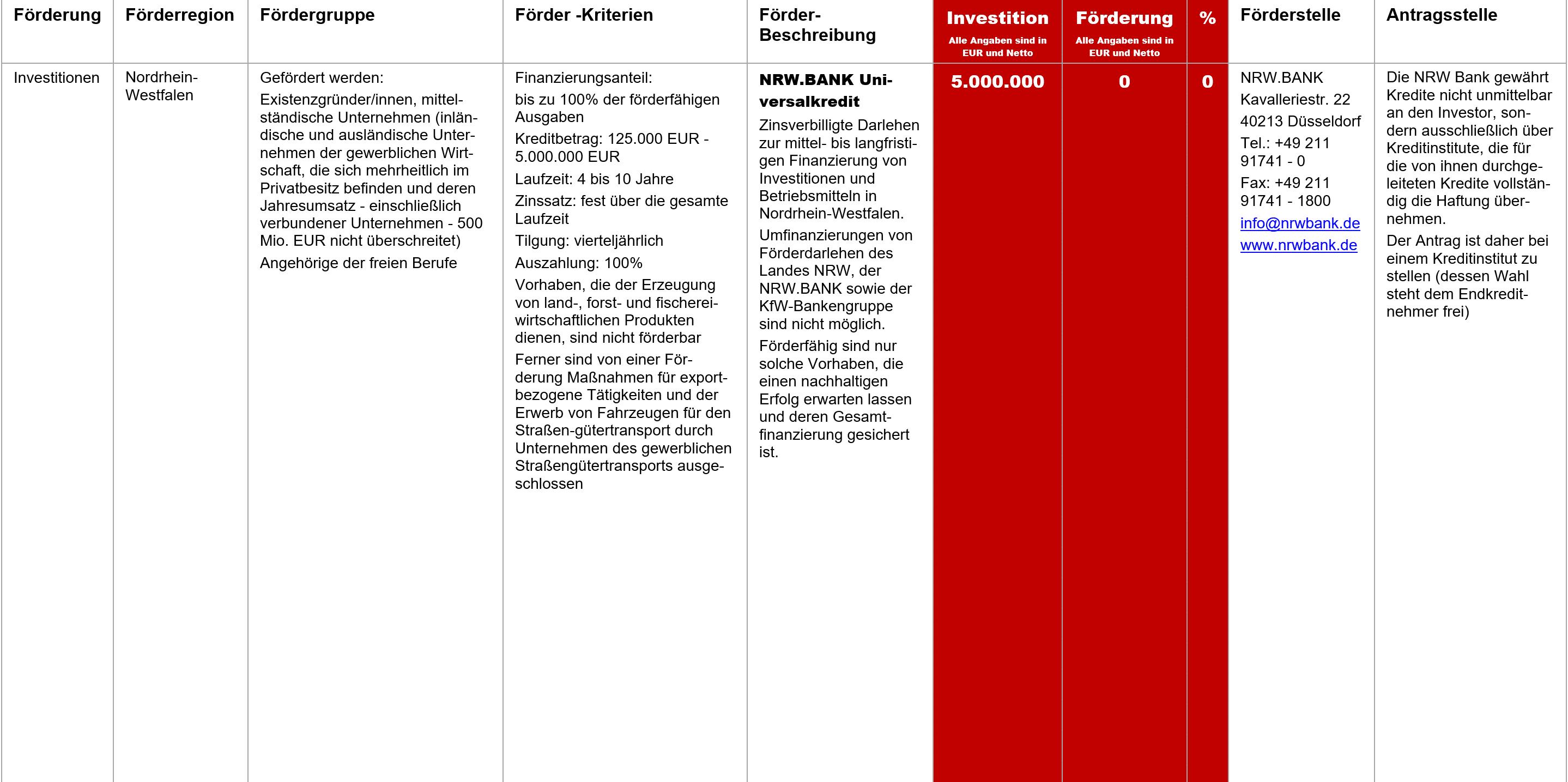 NRW BANK Universalkredit, Fördermittel – NRW.BANK Universalkredit